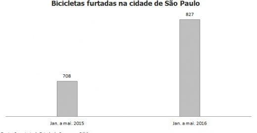 Furtos de bicicletas crescem 17% em SP entre janeiro e maio