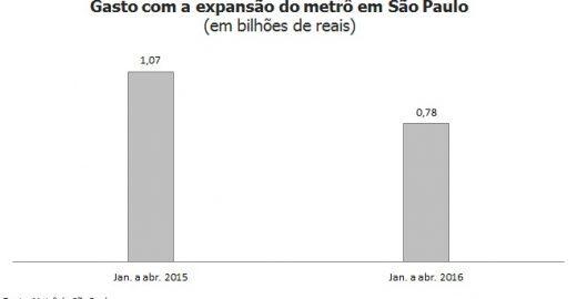 Metrô reduz em R$ 287 milhões gasto com expansão em um ano