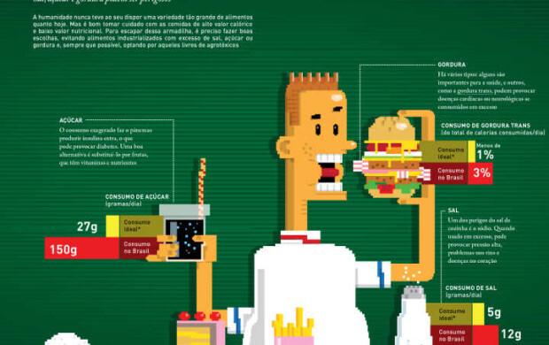 Infográfico sobre hábitos alimentares dos brasileiros