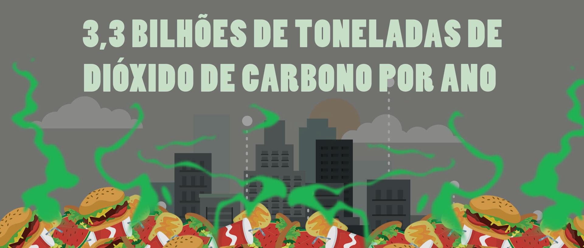 Dióxido de carbono por ano