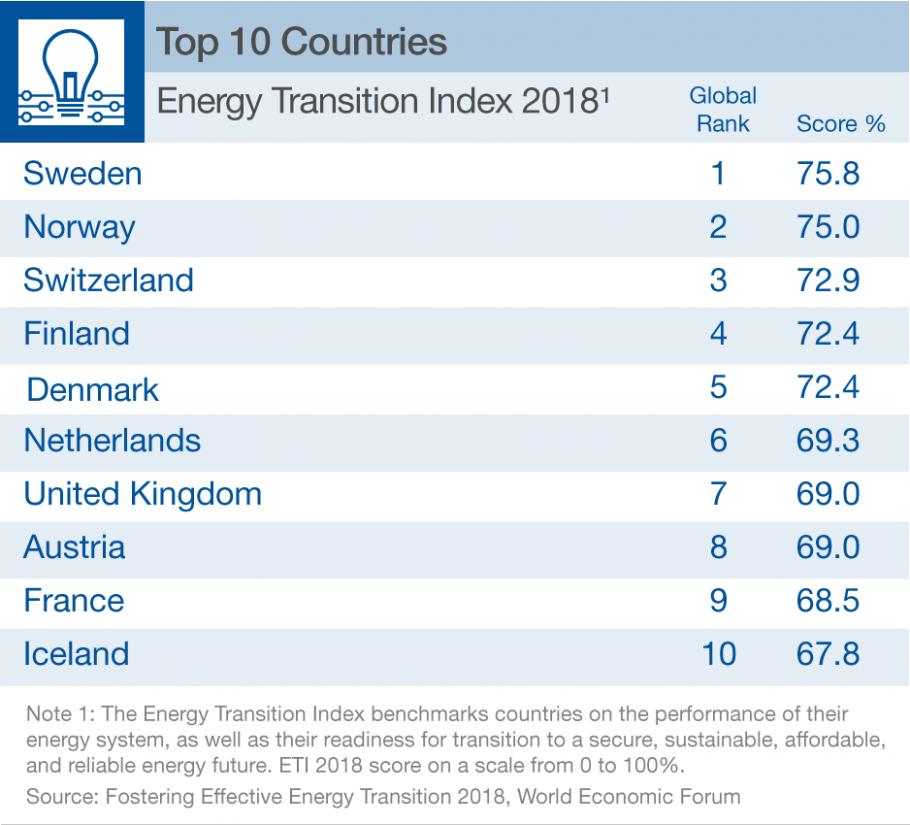 Países com melhor desempenho no Índice de Transição Energética 2018, segundo o Fórum Econômico Mundial