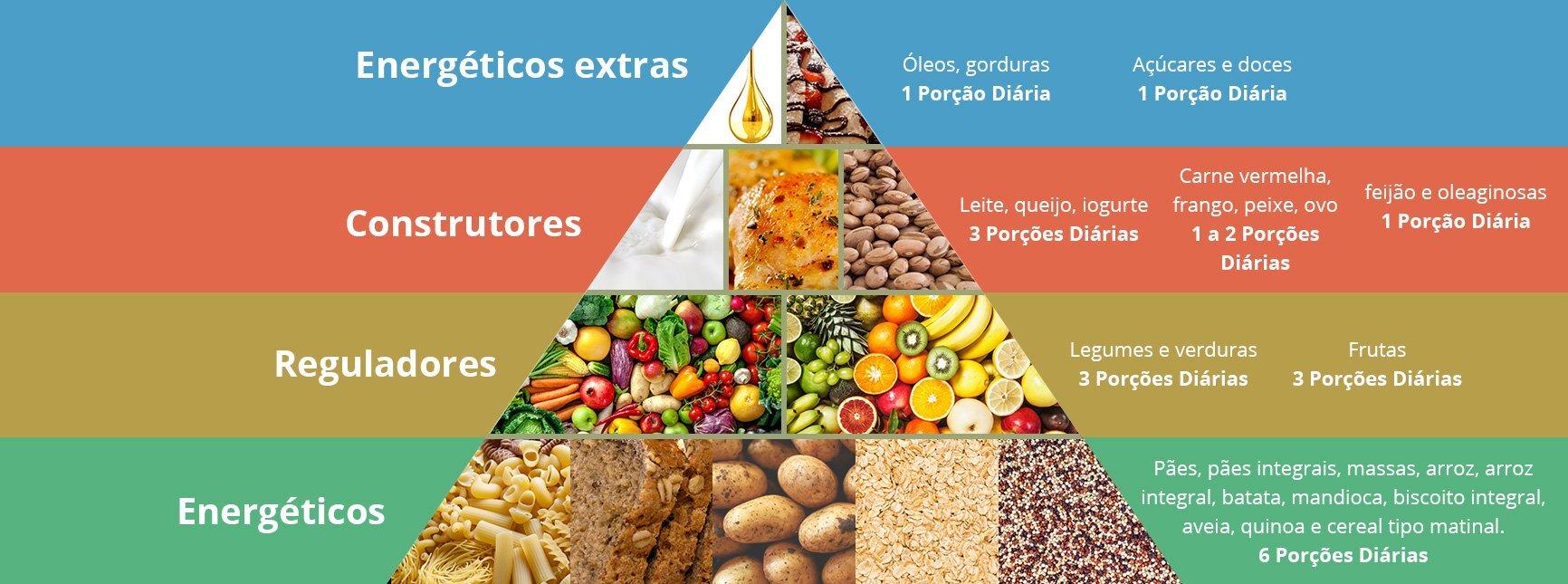 Aprenda a usar a pirâmide alimentar nas suas refeições