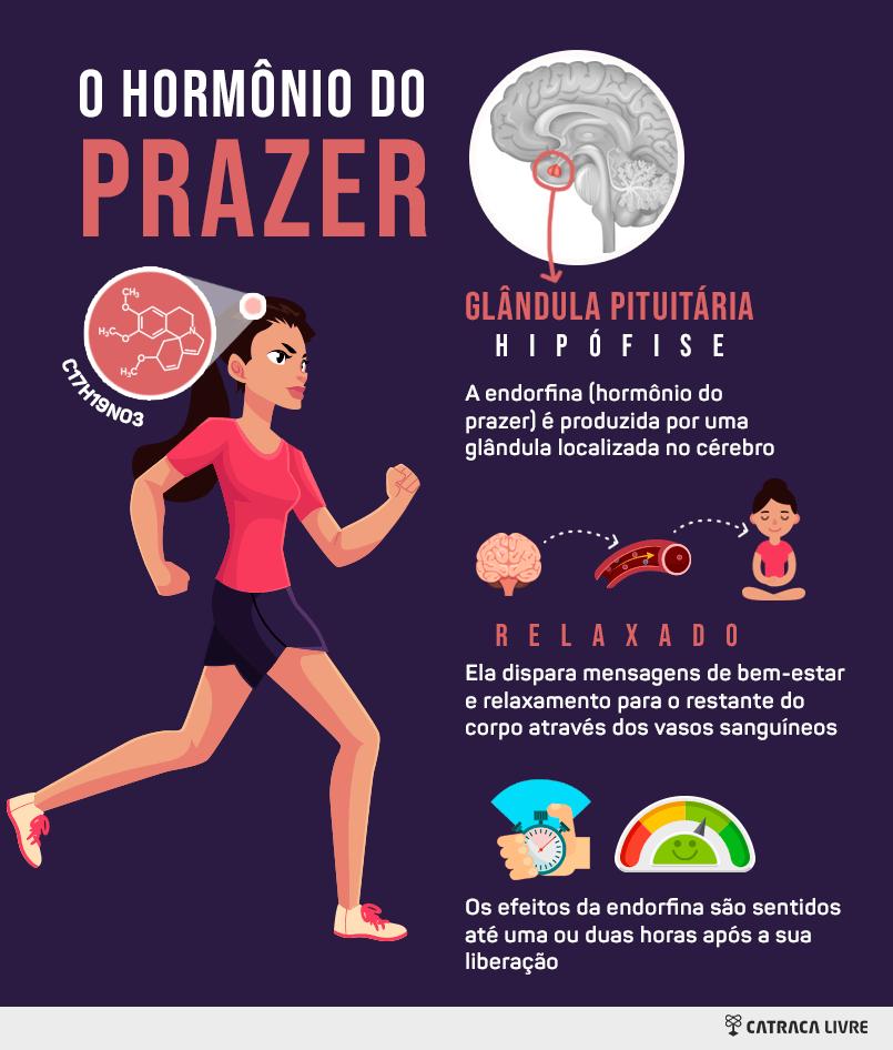 infográfico explicando como funciona a endorfina no corpo