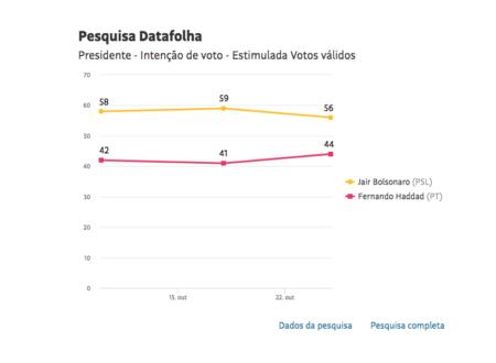 Fake News de Bolsonaro fraudam eleições