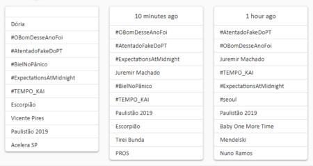 joão doria trending topics twitter