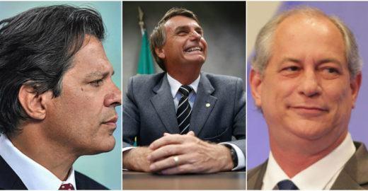 Datafolha: Haddad estaciona e Ciro vence Bolsonaro no 2º turno