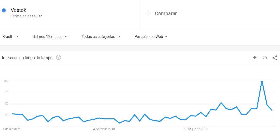 gráfico de buscas no Google do termo vostock