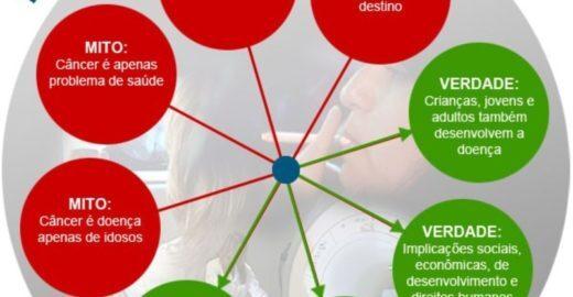 32% dos brasileiros acreditam numa grande bobagem sobre o câncer