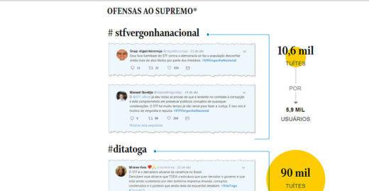 Globo: STF recebe cem mil ataques em apenas duas hashtags