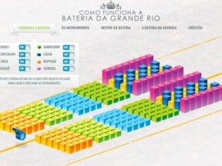 Entenda como funciona a bateria da Grande Rio