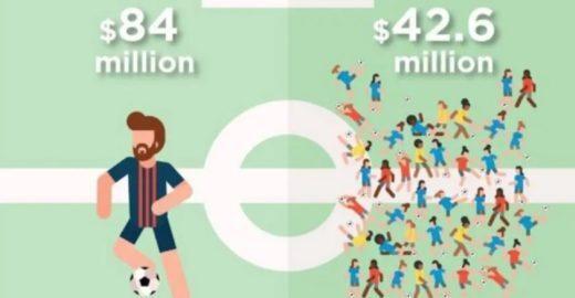 Machismo no futebol: Messi, sozinho, ganha o dobro de 1.693 jogadoras