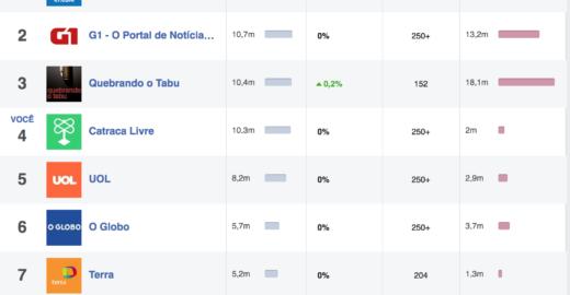 Dimenstein: Facebook mostra jornalismo brasileiro que dá aula ao mundo