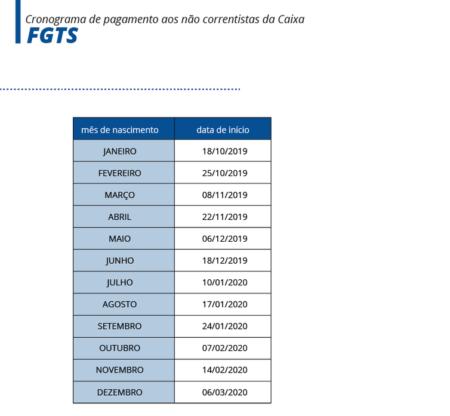 tabela de cronograma de pagamentos do FGTS