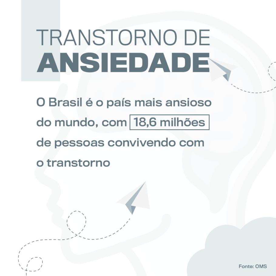 arte informando que o Brasil é o país campeão em ansiedade