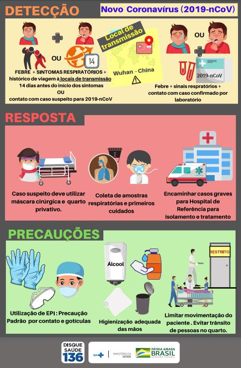 recomendações para evitar a transmissão de coronavírus