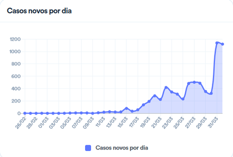 gráfico de casos de coronavírus