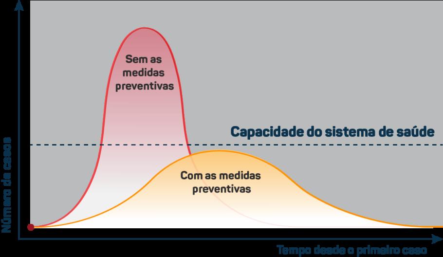 gráfico sobre a curva de casos do coronavírus