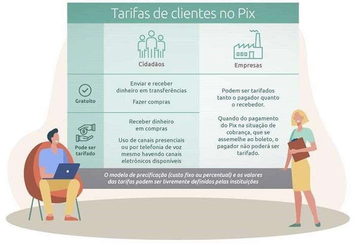 Pix tarifa