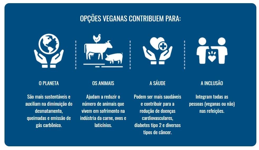 A Domino's pode ajudar a promover um sistema alimentar mais inclusivo, sustentável e gentil com os animais