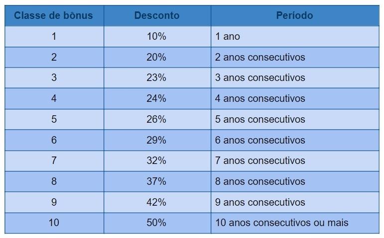 Tabela de Seguros