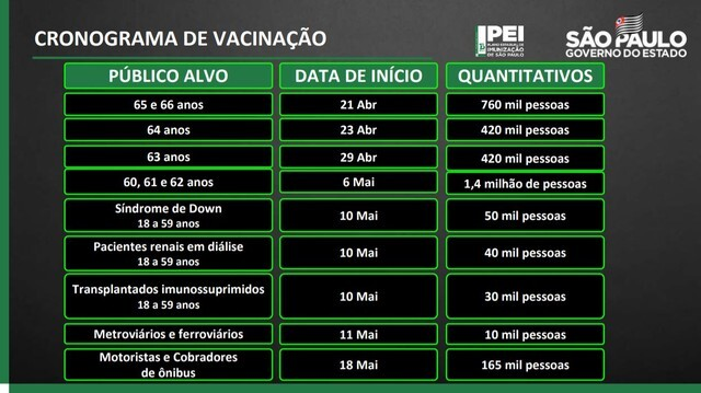 Cronograma da vacinação no Estado de São Paulo