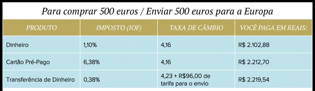 4 dicas para otimizar seu dinheiro em viagens para o exterior Remessa de dinheiro para o exterior