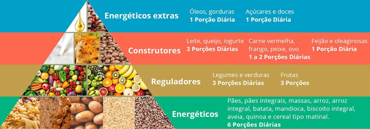 dieta balanceada para adultos calorias