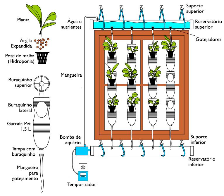 window-farms-diagram-portugues-como-fazer-passo-a-passo