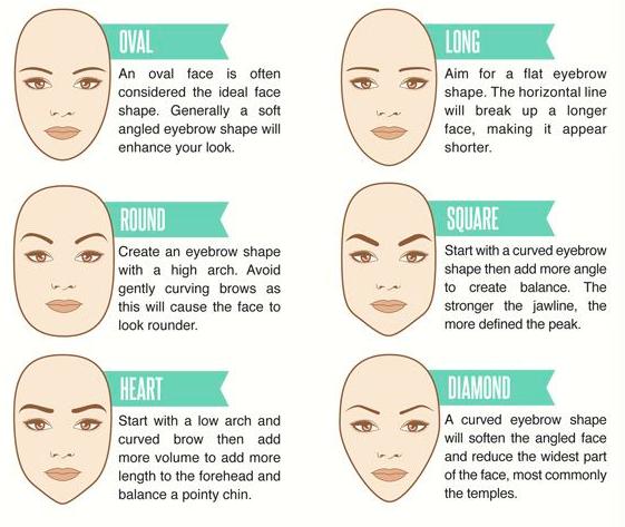 formato do rosto